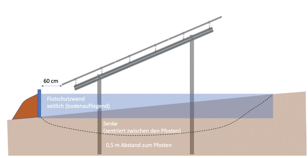 Flutpräventions-Photovoltaik